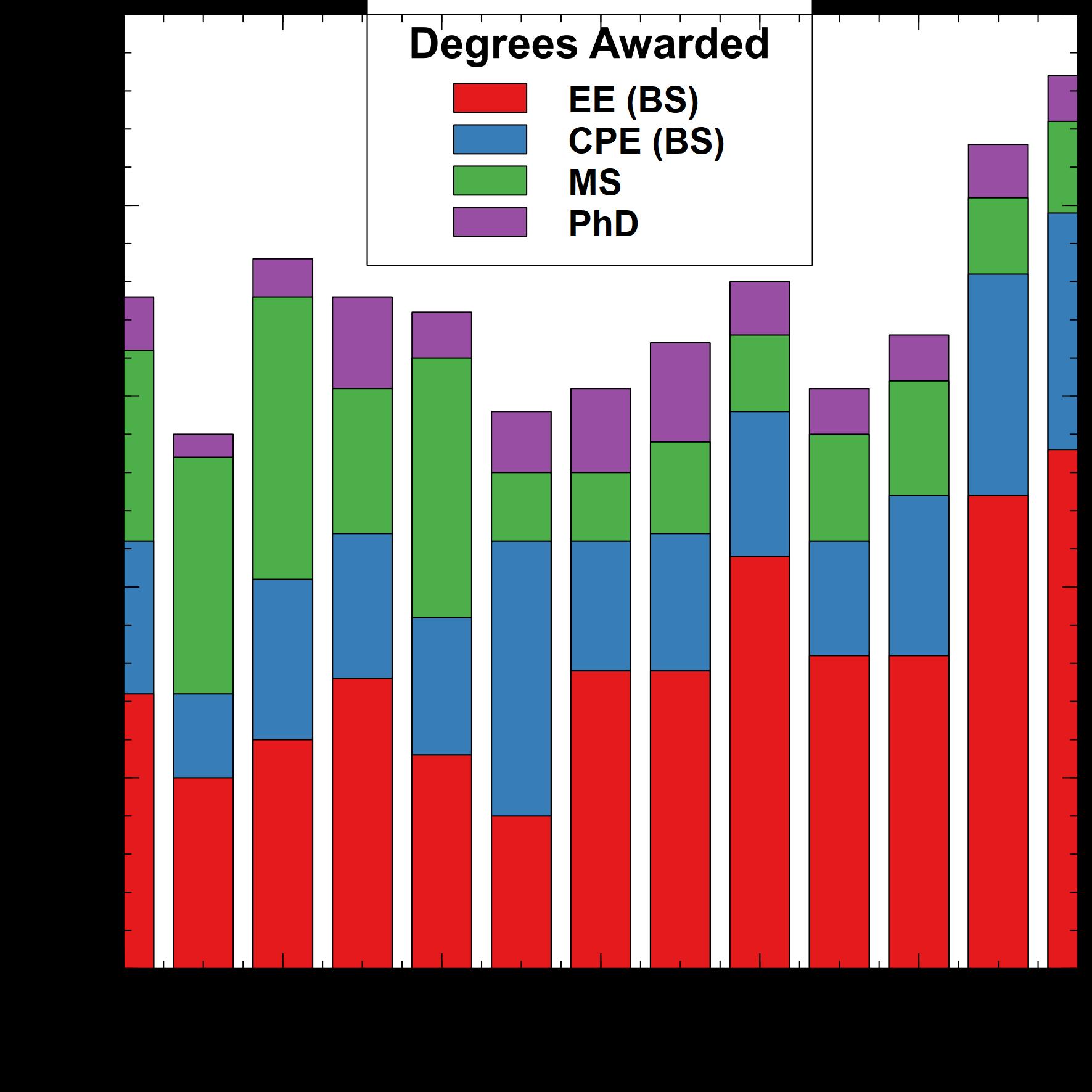 Degrees Awarded 2020