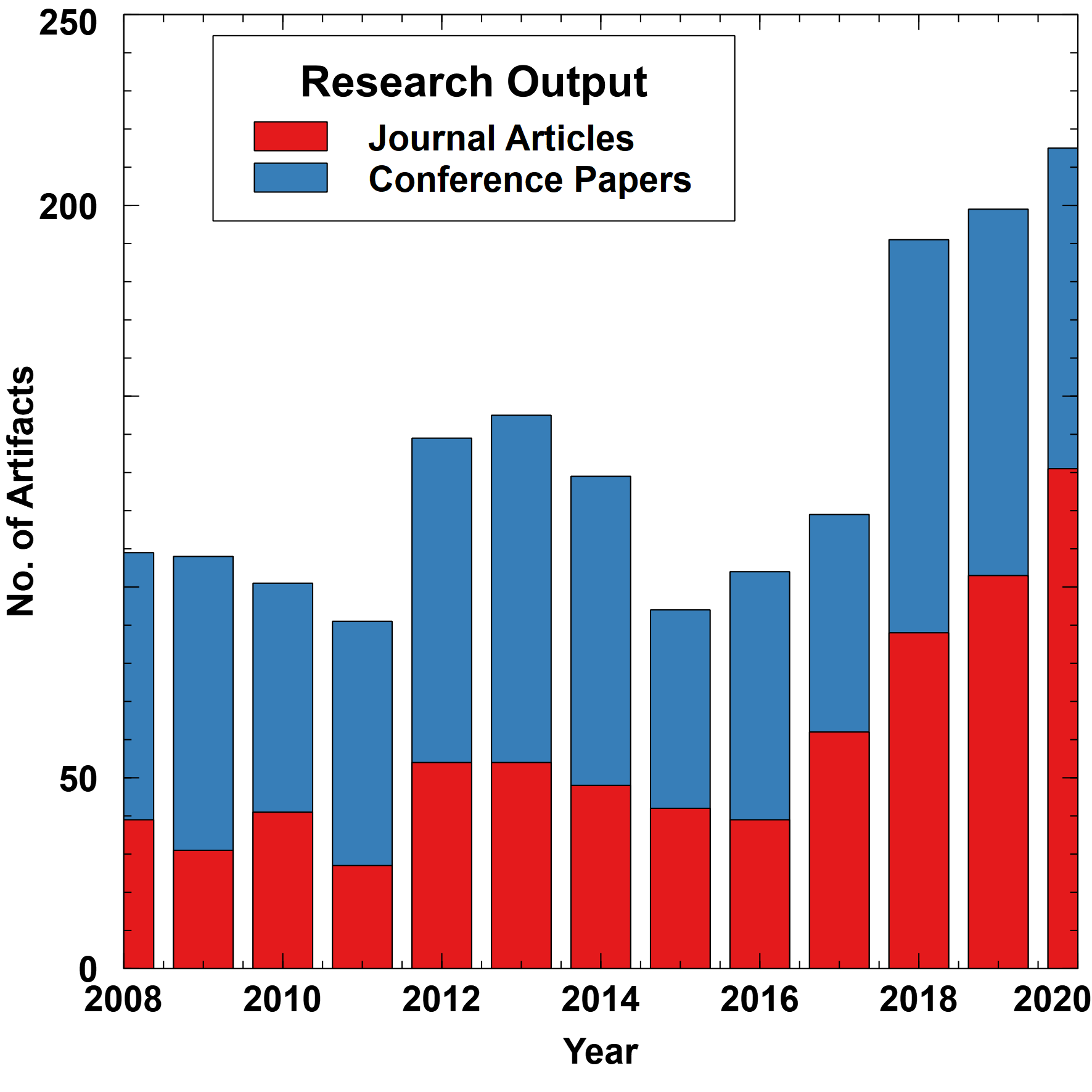 Research Output 2020