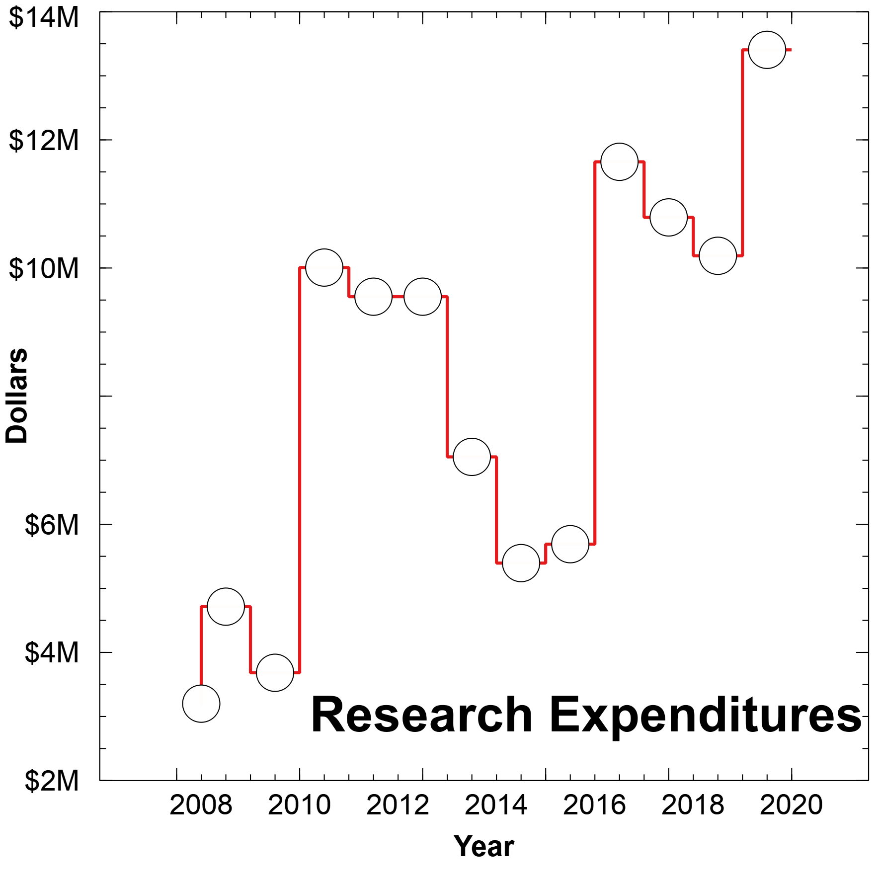 Research Expenditures 2020